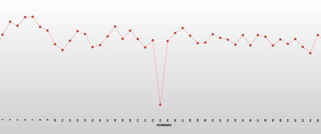 ¿Cómo modulamos la carga dentro de la temporada? La opción del tapering intra-ciclo