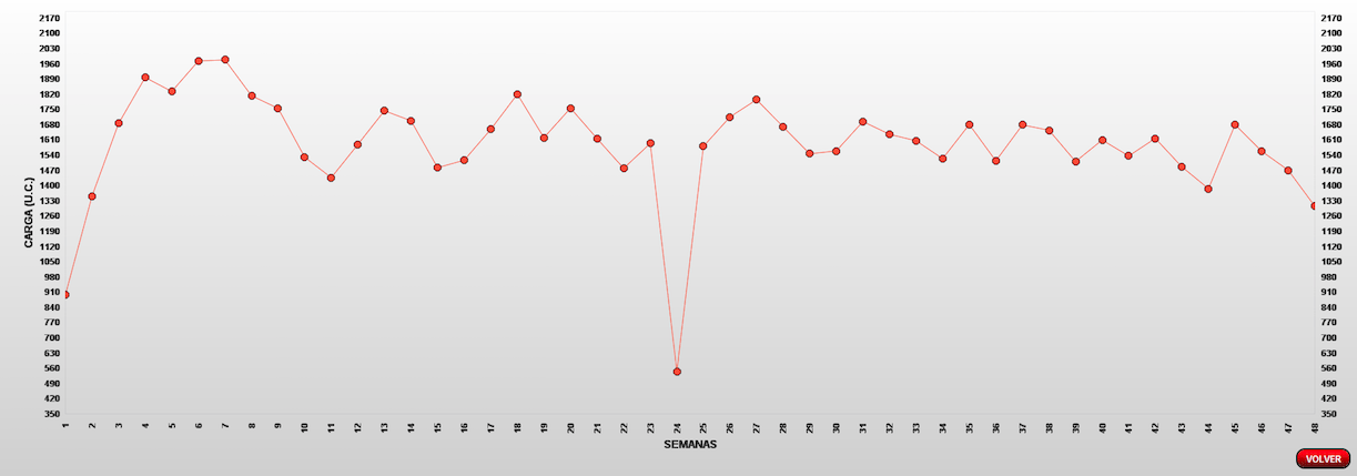Dinámica de cargas durante la temporada